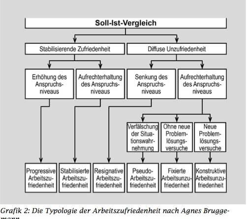 Grafik MA-Zufriedenheit nach A. Bruggemann